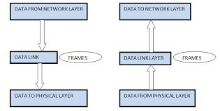 Data Link Layer Computer Network Essentials Data Link Layer
