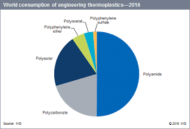 Engineering Plastics Chart Compounding Of Engineering Thermoplastics Specialty