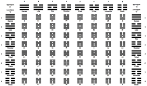 Image Result For I Ching Hexagram Chart In 2019 I Ching