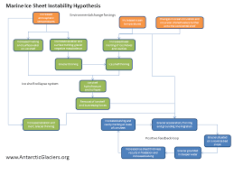 Flow Chart Of Causes Of Global Warming Marine Ice Sheet Instability