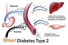 roken en diabetes type 2