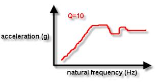 Shock Response Spectrum Wikipedia