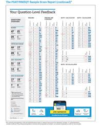 How To Understand And Use Your Psat Results