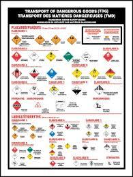 Tdg Wall Chart