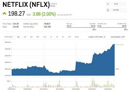 Netflix Stock Quote Enchanting Netflix Stock Quote Fair Ubs Netflix Perfectly Timed Its Price
