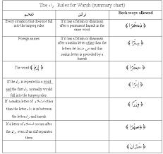 Tajweed Rules Chart Lesson Twelve