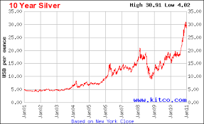 Silver Price Chart 10 Years Price Silver Price Silver Chart Last 10 Years