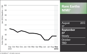 Rare Earths Outlook China Minmetals Chalco Stock Up Not