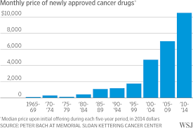Street Drug Prices Chart How Pfizer Set The Cost Of Its New Drug At 9 850 A Month Wsj
