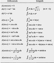 66 Systematic Common Integrals Chart
