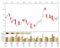 Help Online Tutorials Open High Low Close Volume Stock Chart