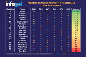Premier League | Fixtures 2020/21 | Strength of Schedule | Analysis
