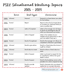psle english situational writing q a formal vs informal past years questions bearing this in mind i thought it be interesting to look at the situational writing topics from 2005 to 2014 past 10 years