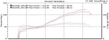 dynojet power commander full review 848 dyno graph