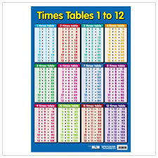 Educational Poster Times Tables 0012 Debbie