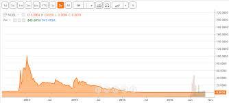 Seeking Alphas 7 Most Followed Marijuana Stocks Seasonal