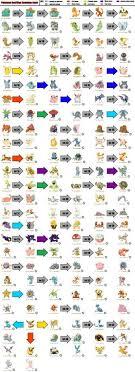 Pokemon Go Evolution Chart Pokemon Evolution Chart 1st