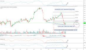 Jobs Stock Price And Chart Nasdaq Jobs Tradingview