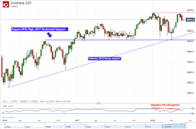 Asx 200 Technical Analysis Closer To A Lasting Reversal