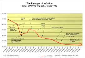 Buying Power Of The Dollar Chart Or Inflation