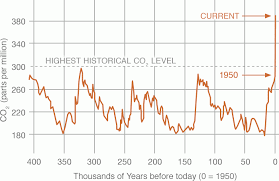 Earth Temperature History Chart The Planets Temperature Is Rising Union Of Concerned