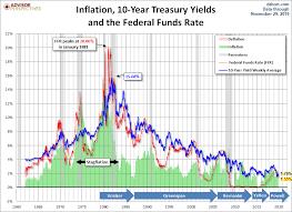 Treasury Yields A Long Term Perspective Dshort Advisor