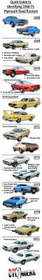 17 best ideas about plymouth plymouth barracuda ride guides a quick guide to identifying 1968 75 plymouth road runners