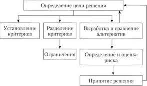 Виды управленческих решений Процесс принятия бинарного решения  Стандартный вид принятия управленческого решения
