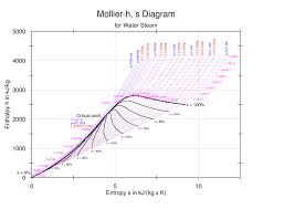 enthalpy entropy chart wikipedia Steam Table Wiring Diagram Steam Table Wiring Diagram #44 steam table wiring diagram