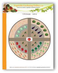 Small Picture 26 best circular garden ideas images on Pinterest Garden ideas