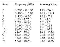 Vhf Spectrum Chart Radar Course 3 Electromagnetic Spectrum Ers Radar Course