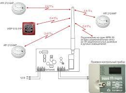 Контрольные приборы пожарной сигнализации Каждый тип извещателя имеет свой перечень основных технических характеристик определяемых соответствующими стандартами В то же время даже однотипные