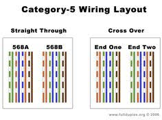 cat5e wiring diagram on cat5e wiring standards any product cat 5e cable diagram bing images