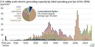 hydroelectric generator diagram. Graph Of U.S. Utility-scale Electric Generating Capacity By Initial Operating Year, As Explained Hydroelectric Generator Diagram