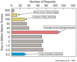 metal sulfide deposits. metal sulfide deposits