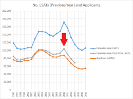 Lsac Report Calls Into Question Law School Tipping Point