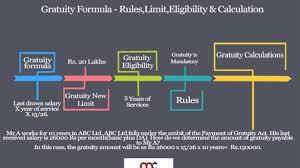 15 Gratuity Chart Gratuity Formula Rules Limit Eligibility Calculation