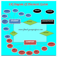 placement management system   free final year project    splacement management system project