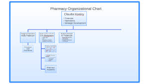Organizational Chart Of A Drugstore Pharmacy Organizational Chart By Bethany Thiele On Prezi