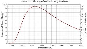 Hid Lumens Per Watt Chart Luminous Efficacy Wikipedia