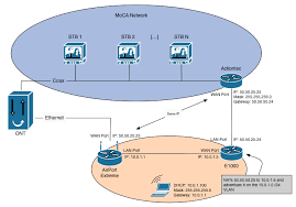fios with an airport extreme jehan alvani actiontec ecb2500c no coax light at Actiontec Network Diagram
