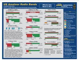 Wb6la Callsign Lookup By Qrz Ham Radio