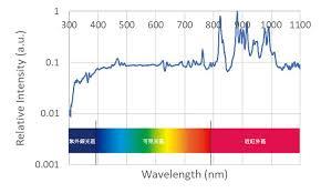 老化測試最佳光源首選氙燈xenon Lamp