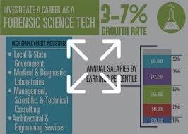 2018 Forensic Science Degree Graduate Programs