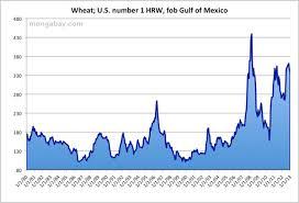 Wheat Price History Chart India Wheat Price 1980 2010