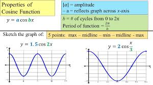 4 properties of cosine function sketch the graph of 5 points max midline min midline max