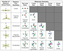 Molecular Shape Chart Untitled Document