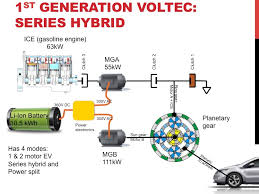 gen 2 volt transmission operating modes explained gm volt in the original voltec transmission the large motor 111 kw was connected to the sun gear the gasoline range extender and smaller motor 55 kw was