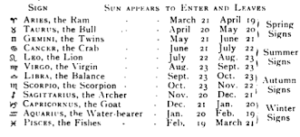 Accurate Zodiac Chart The Real Horoscope Dates Get Your Accurate Star Sign