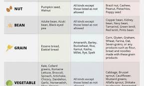 Indian Baby Food Chart By Age 15 Month Old Baby Food Chart Healthy Food Recipes To Gain